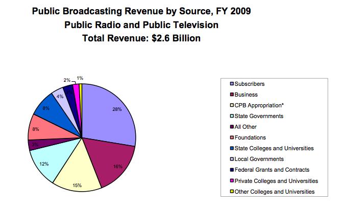 Public bdcst revenue