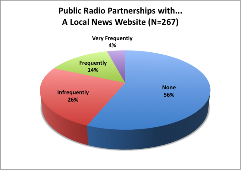 Radio Partner Website