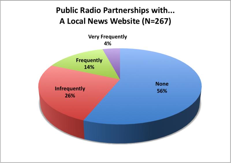 Radio Partner Website