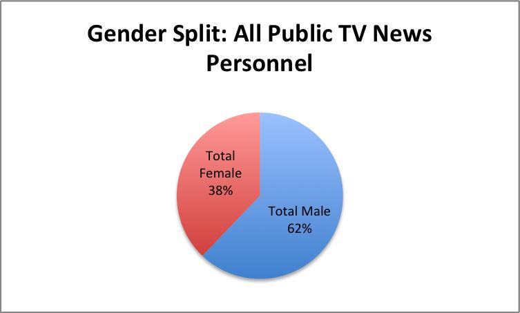 Gender-All-PubTV