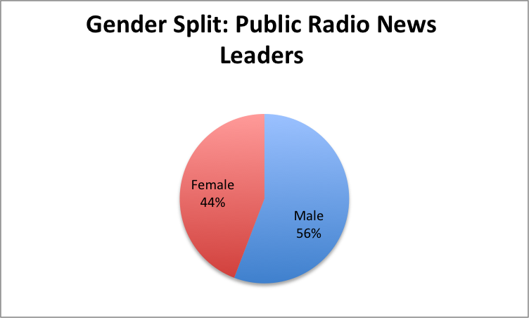 Gender-PubRad-Leaders