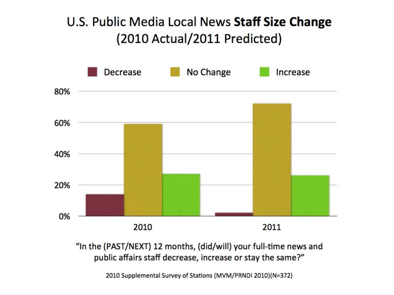 2010-2011 Staff Change.001