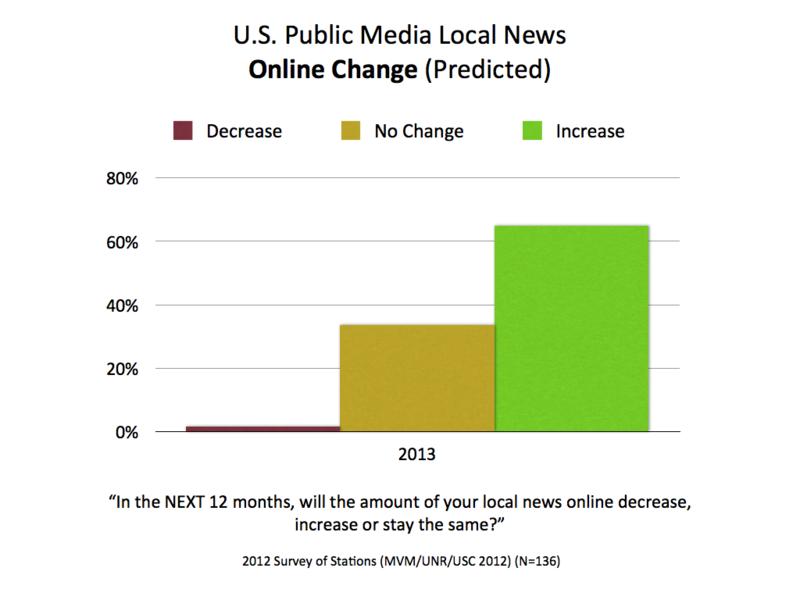 2010-2012 Online Change Future.001