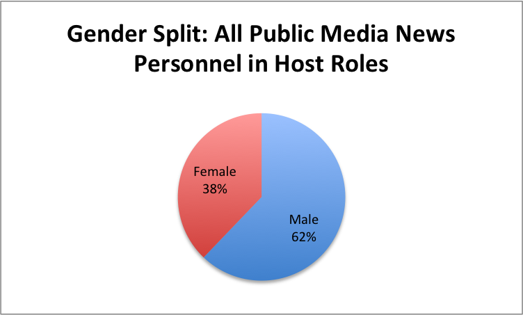 Gender-All-PubNews-Hosts