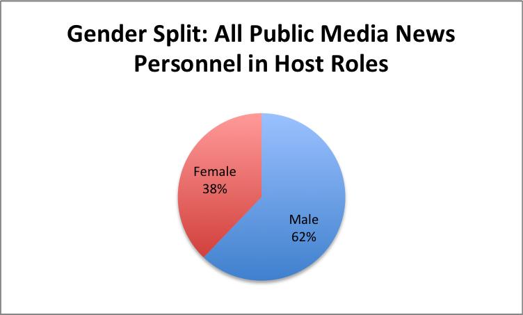 Gender-All-PubNews-Hosts