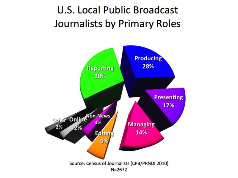 2010 CPB Primary Roles.001