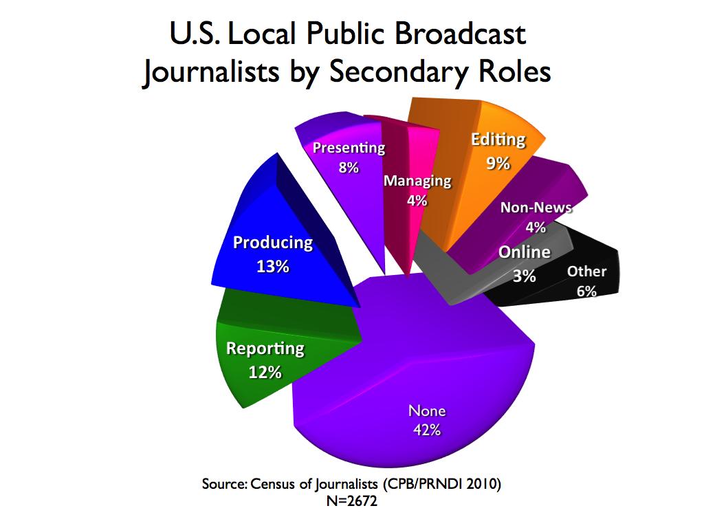 Data: Attributes of Local U S  Public Media Newsrooms - Mike