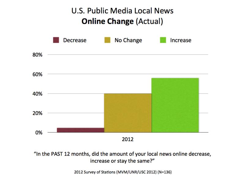 2010-2012 Online Change Past.001