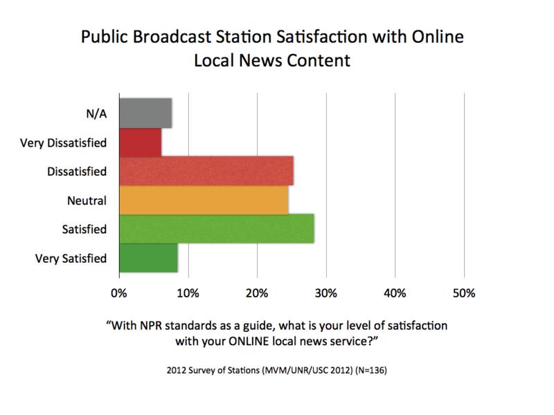 2012 Satisfaction Online.001