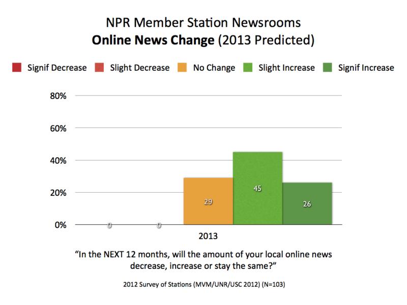 2013 NPR Online Change.001