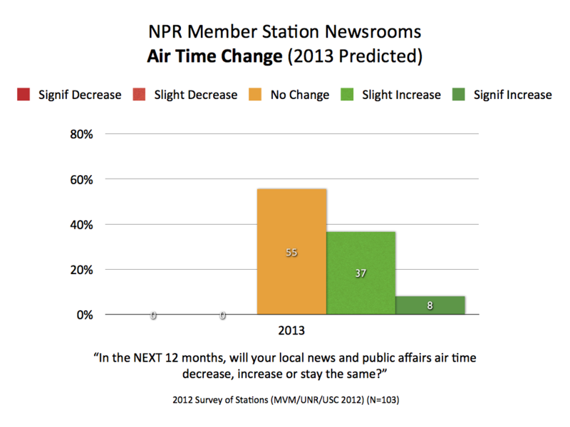 2013 NPR Air Time Change.001
