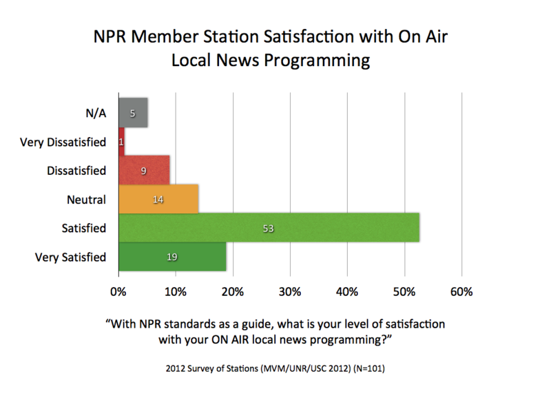2012 MVM NPR Satisfaction On Air.001