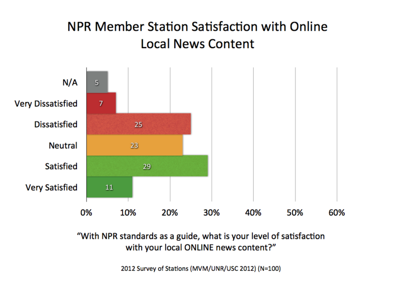 2012 MVM NPR Satisfaction Online.001