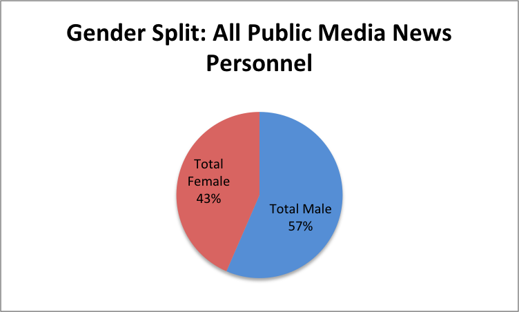 Gender-All-PubNews