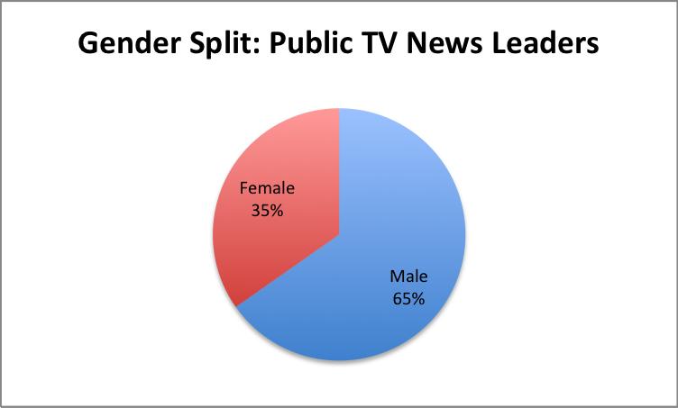 Gender-PubTV-Leaders