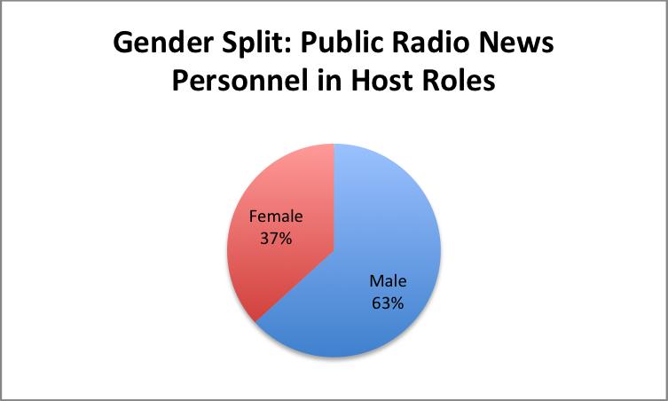 Gender-PubRad-Hosts