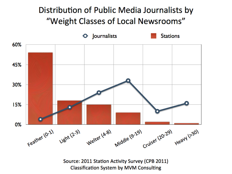 2011 Journalists by Weight Class.001