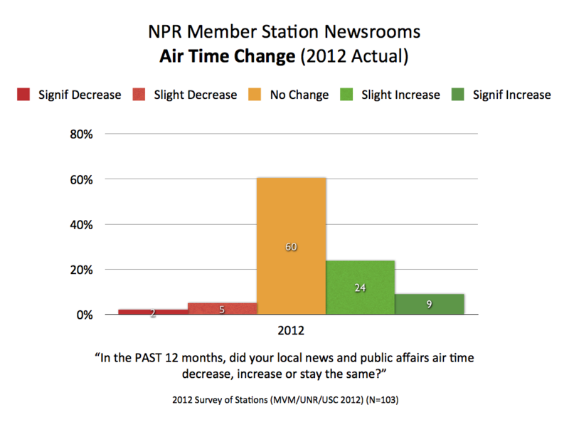 2012 NPR Air Time Change.001
