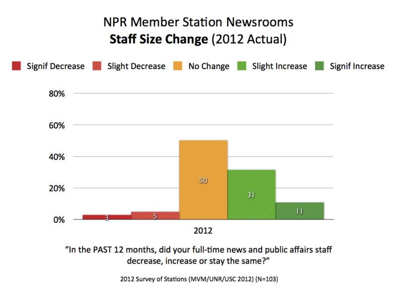 2012 NPR Staff Change.001