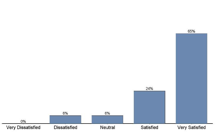 NVMA overall satsifaction
