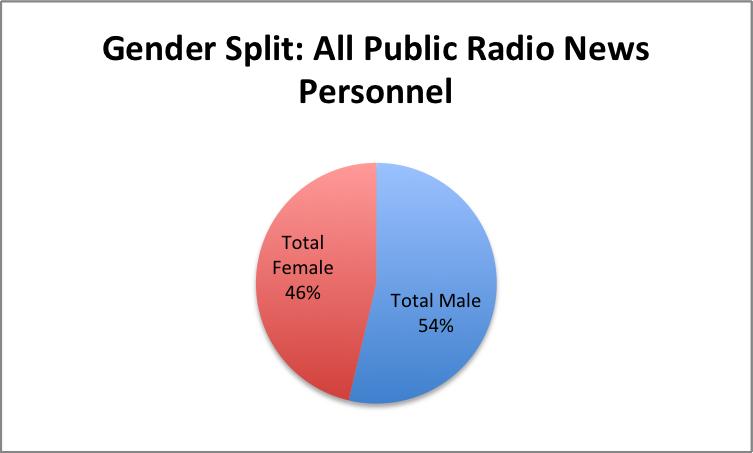 Gender-All-PubRadio