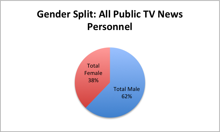 inequality in the newsroom