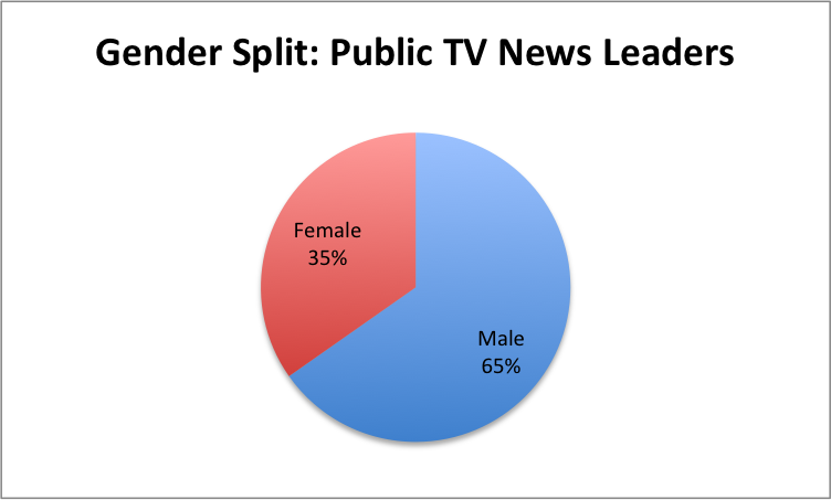 Gender-PubTV-Leaders