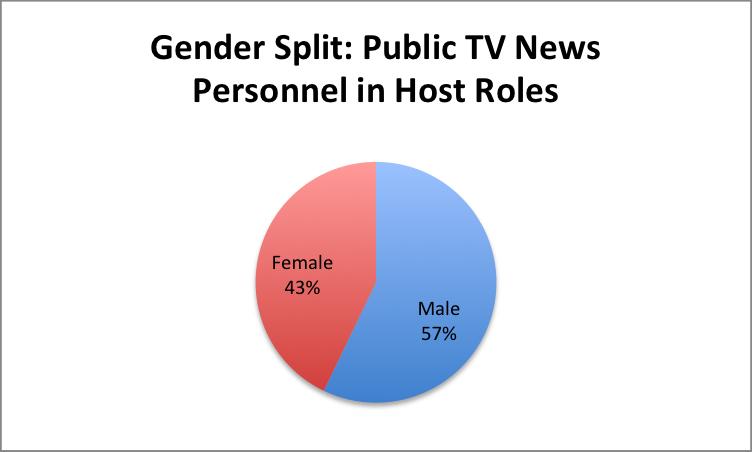 Gender-PubTV-Hosts
