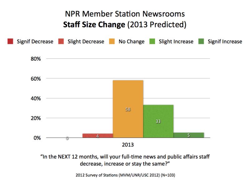 2013 NPR Staff Change.001