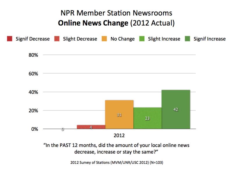 2012 NPR Online Change.001