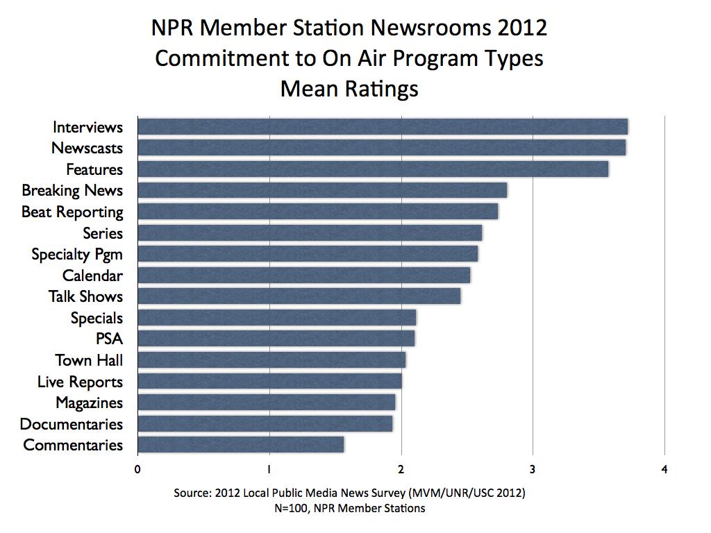 MVM 2012 NPR On Air Means.001