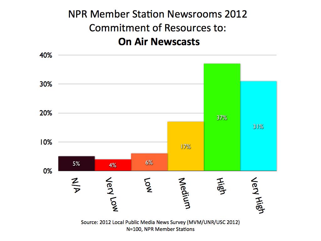 2012 MVM NPR Newscasts.001