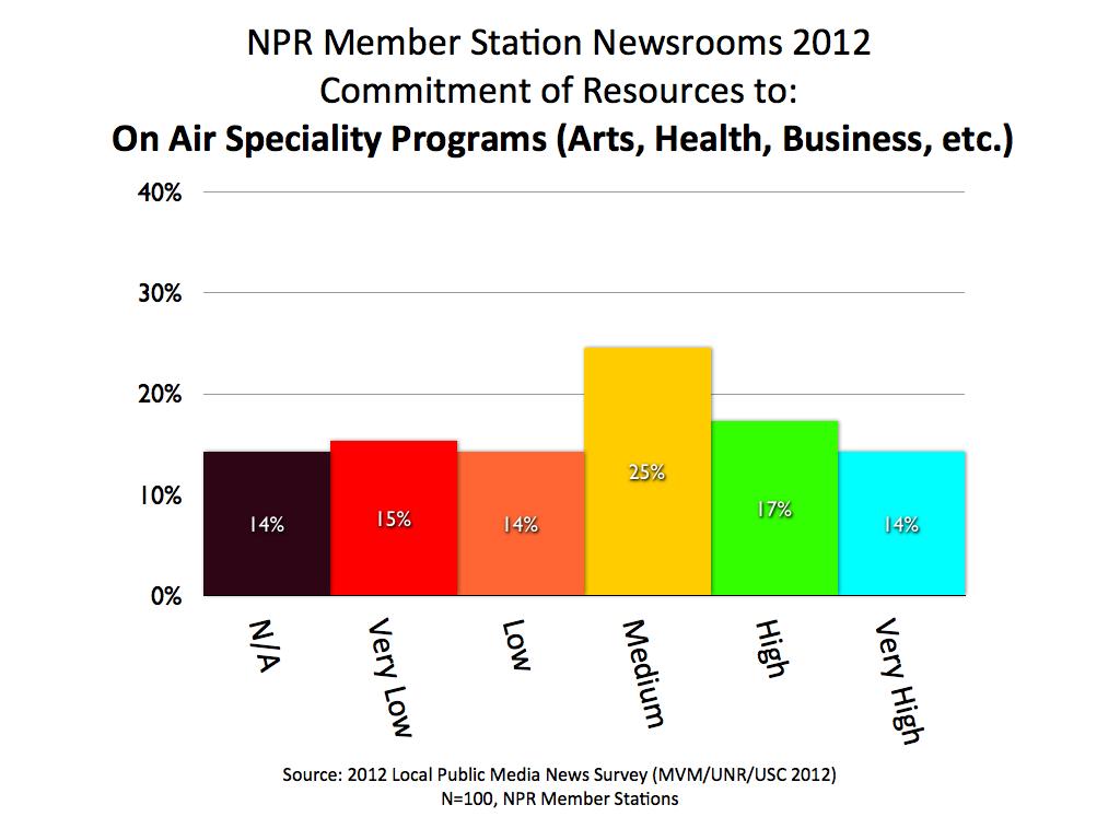 2012 MVM NPR Specialty Prog.001