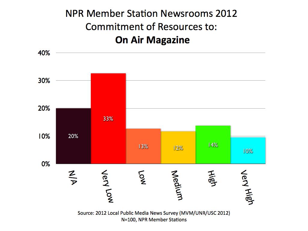 2012 MVM NPR On Air Magazine.001