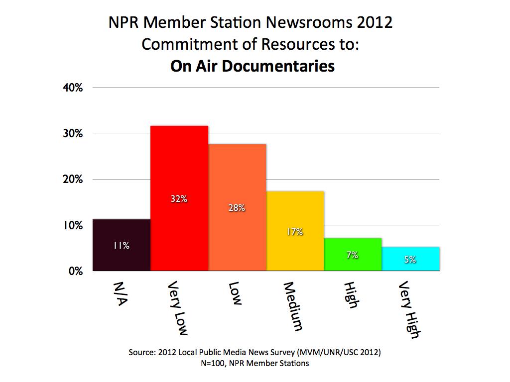 2012 MVM NPR Documentaries.001