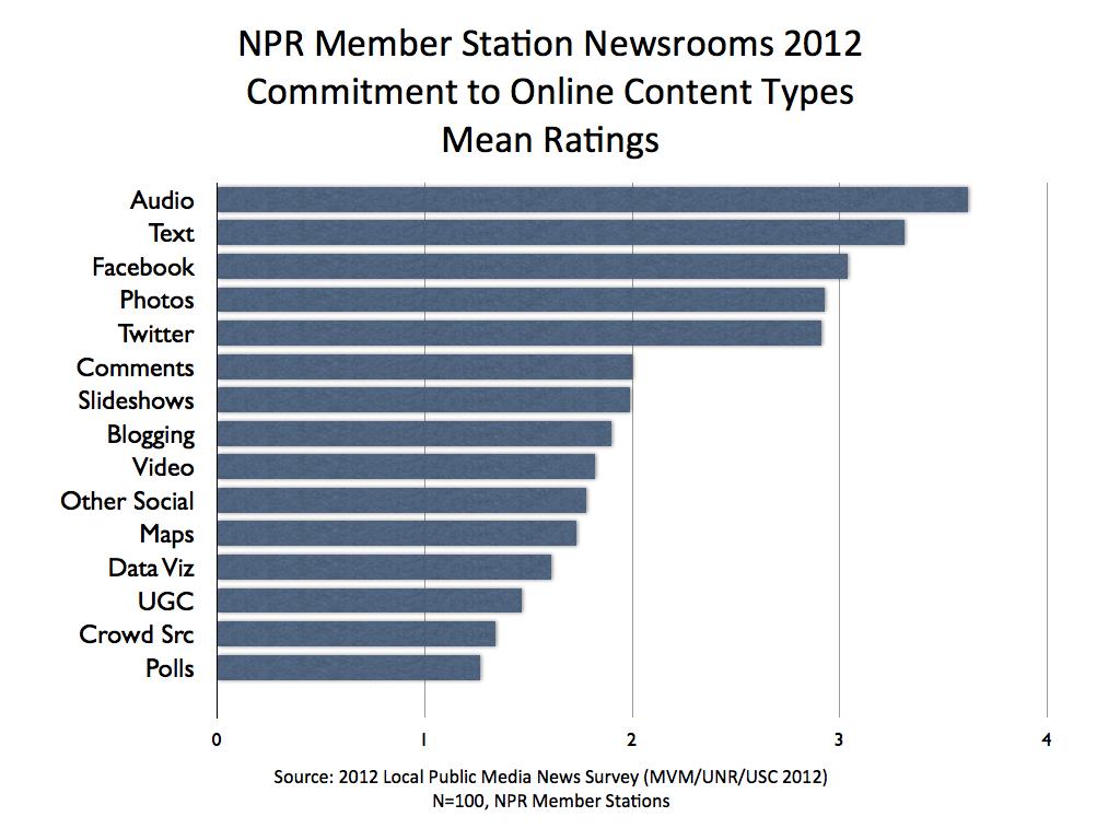 MVM 2012 NPR ONLINE Means.001