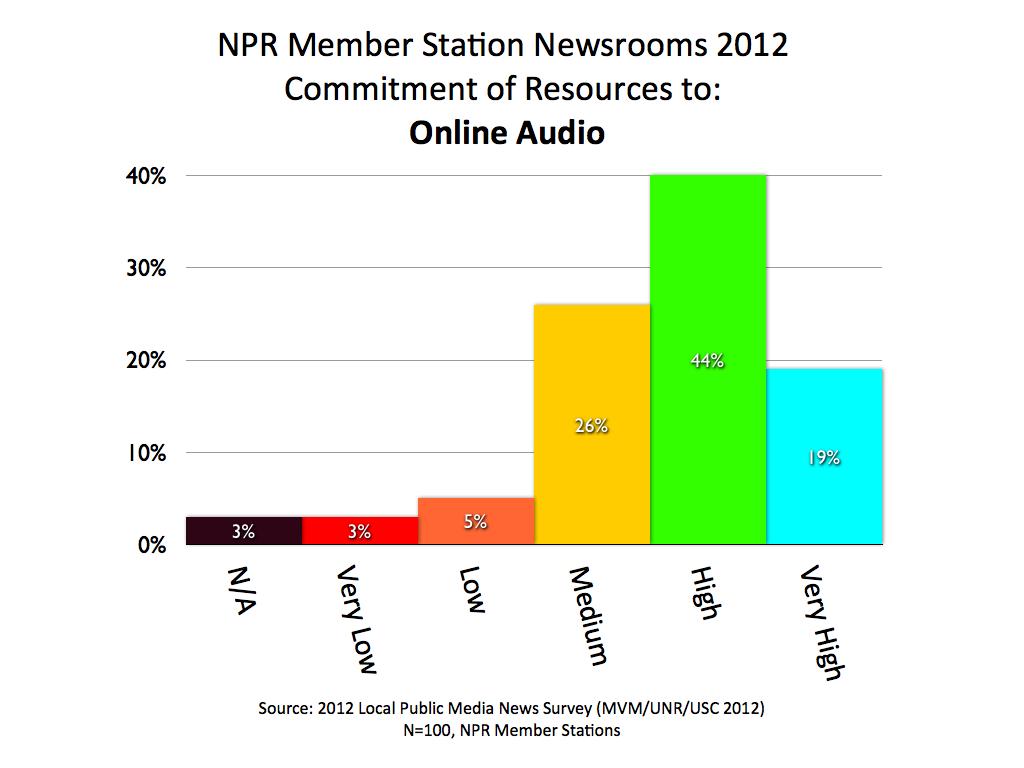 2012 MVM NPR AUDIO.001