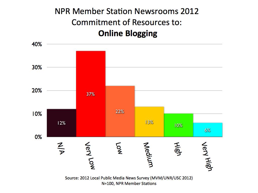 2012 MVM NPR BLOGGING.001