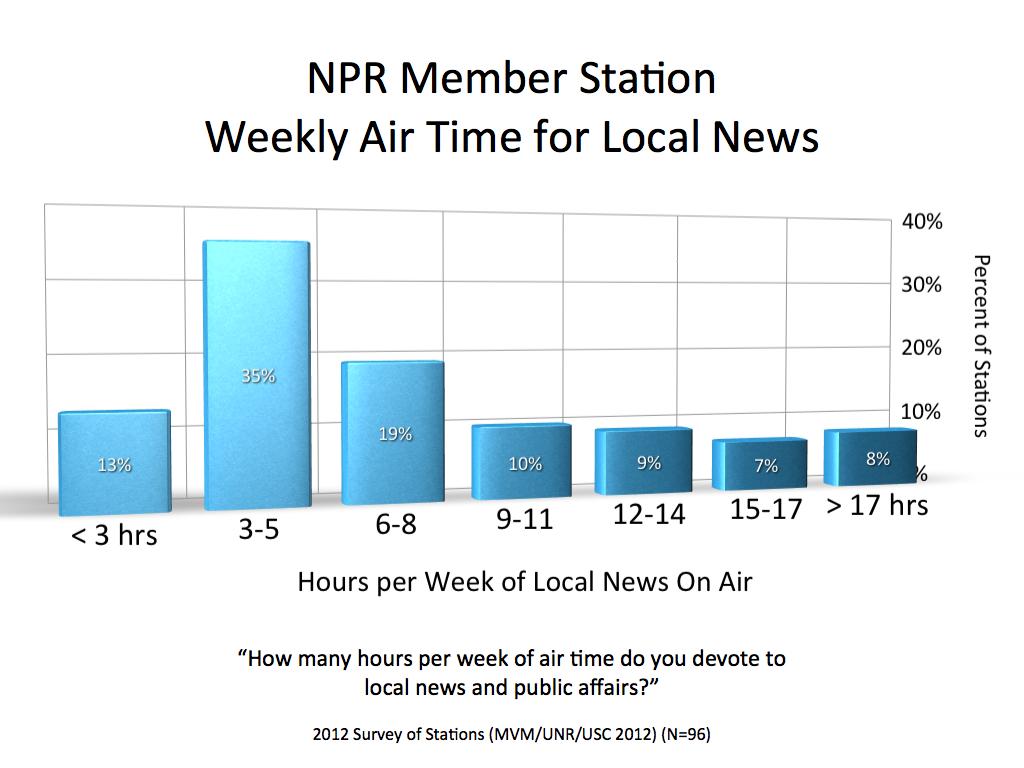 2012 MVM NPR Air Time Radio.001